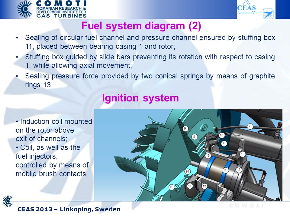 CEAS 2013 – Linkoping, Sweden Fuel system diagram (2) Sealing of circular fuel channel and pressure channel ensured by stuffing box 11, placed between bearing casing 1 and rotor; Stuffing box guided by slide bars preventing its rotation with respect to casing 1, while allowing axial movement; Sealing pressure force provided by two conical springs by means of graphite rings 13 Induction coil mounted on the rotor above exit of channels; Coil, as well as the fuel injectors, controlled by means of mobile brush contacts Ignition system