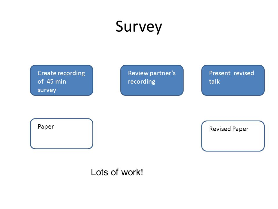Survey Create recording of 45 min survey PaperReview partner's recording Present revised talk Revised Paper Lots of work!