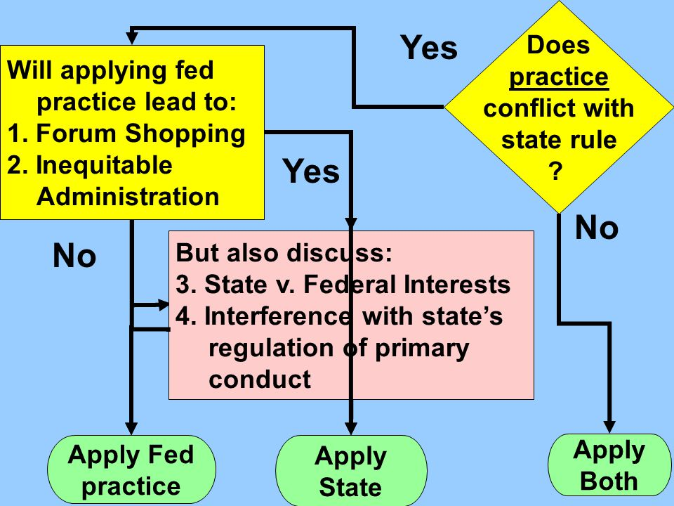 Does practice conflict with state rule .