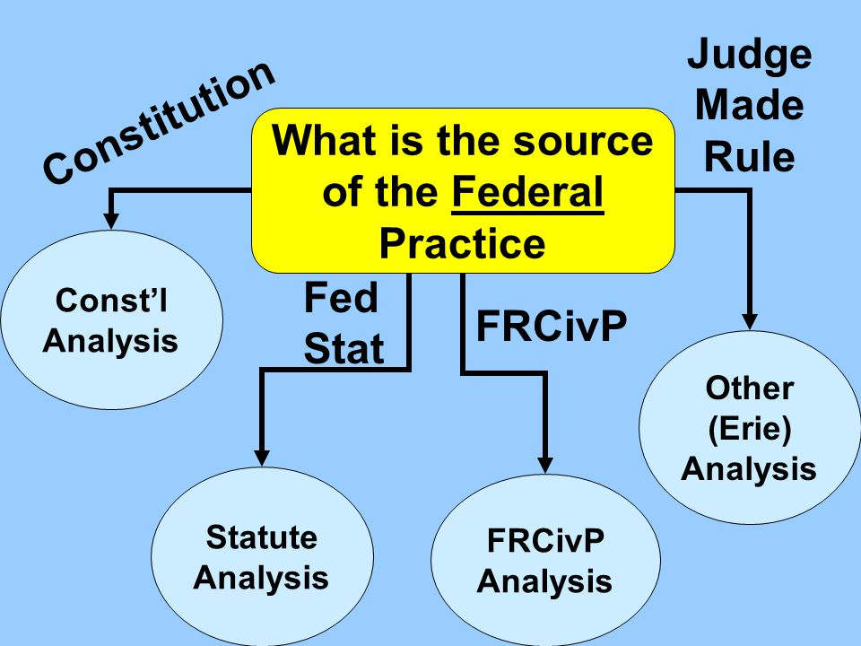 What is the source of the Federal Practice Judge Made Rule Constitution FRCivP Analysis Other (Erie) Analysis Const'l Analysis Statute Analysis FRCivP Fed Stat