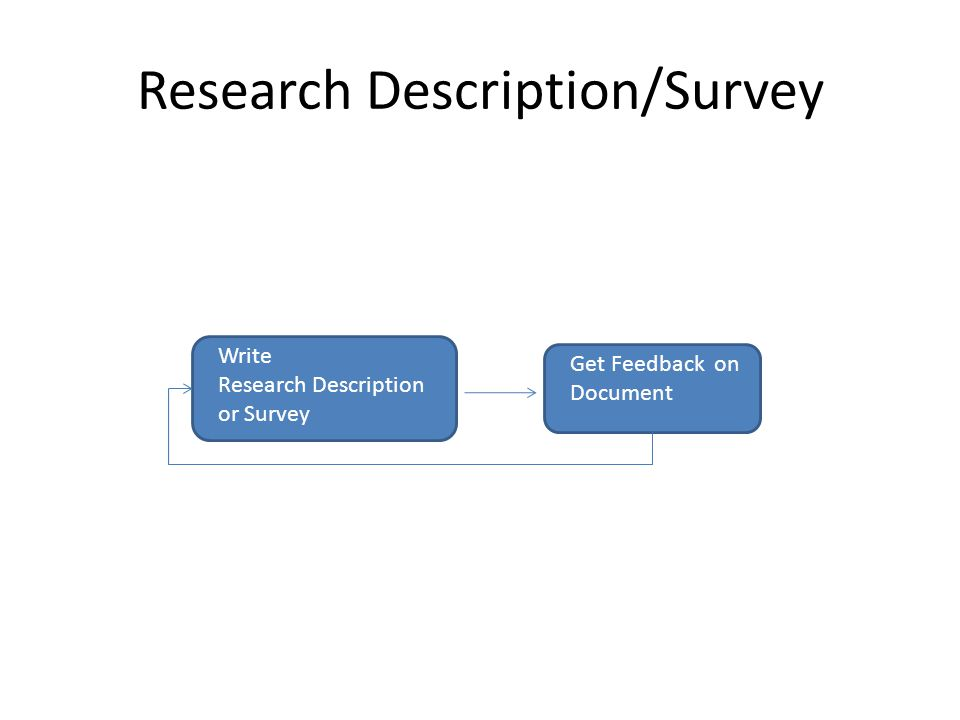 Research Description/Survey Write Research Description or Survey Get Feedback on Document