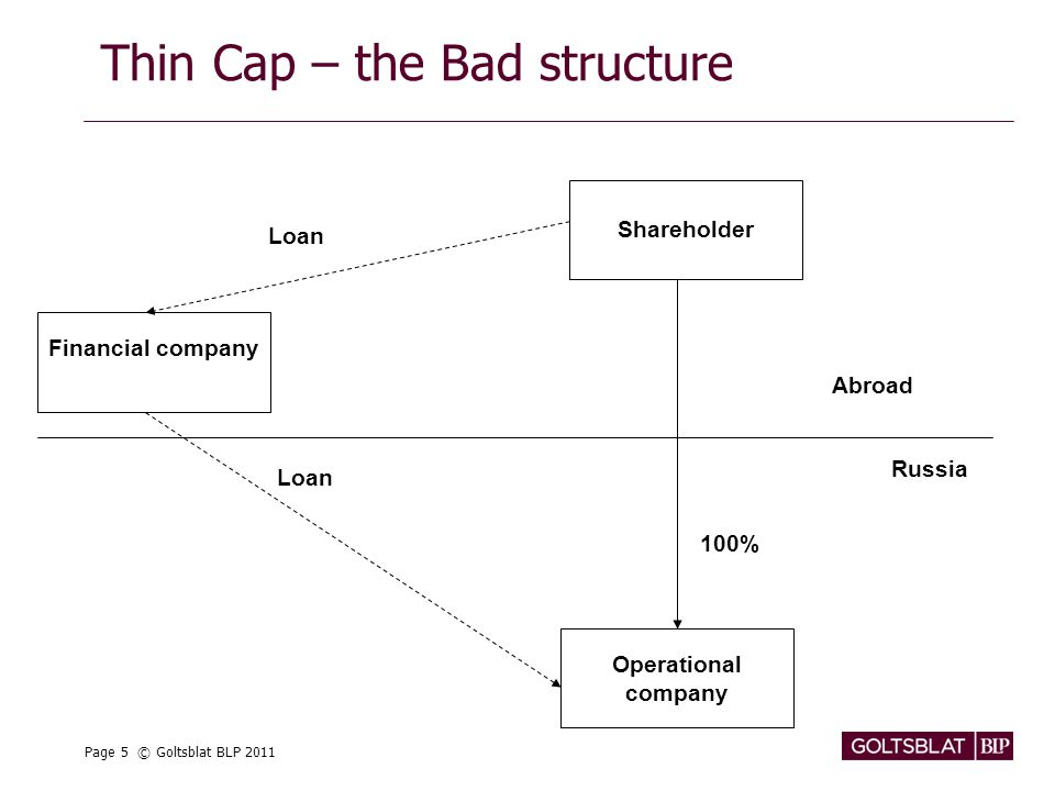 Page 5 © Goltsblat BLP 2011 Thin Cap – the Bad structure Shareholder 100% Financial company Operational company Loan Russia Abroad