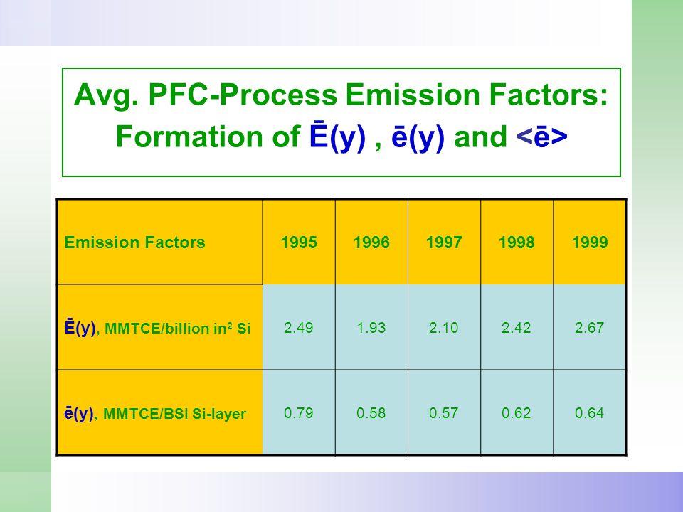 Avg. PFC-Process Emission Factors: Formation of Ē(y), ē(y) and Emission Factors19951996199719981999 Ē(y), MMTCE/billion in 2 Si 2.491.932.102.422.67 ē