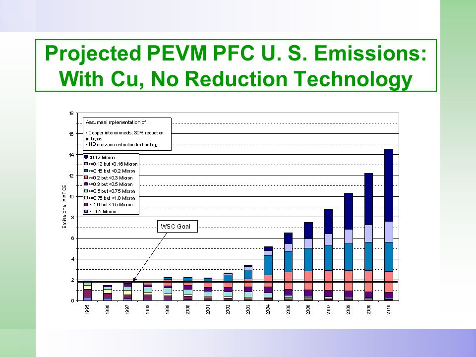 Projected PEVM PFC U. S. Emissions: With Cu, No Reduction Technology