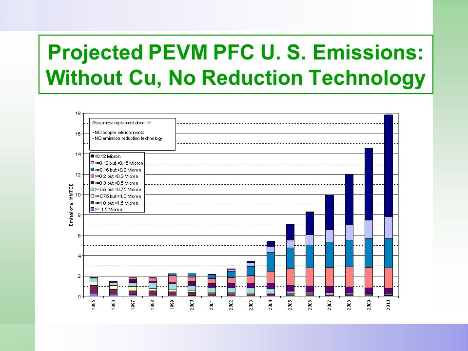 Projected PEVM PFC U. S. Emissions: Without Cu, No Reduction Technology