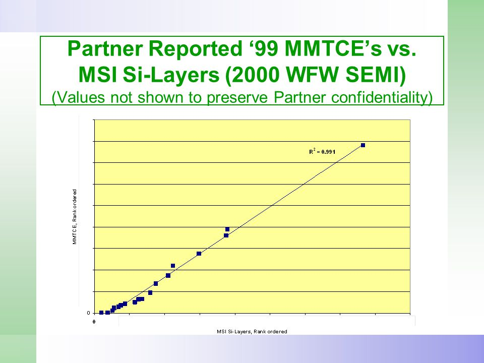Partner Reported '99 MMTCE's vs.