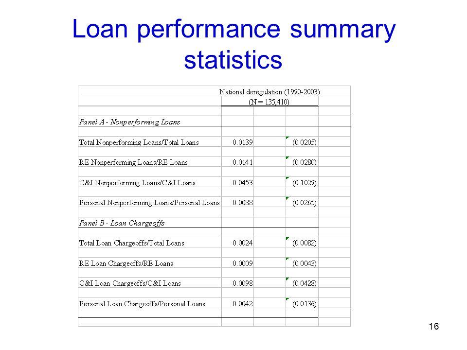 Loan performance summary statistics 16