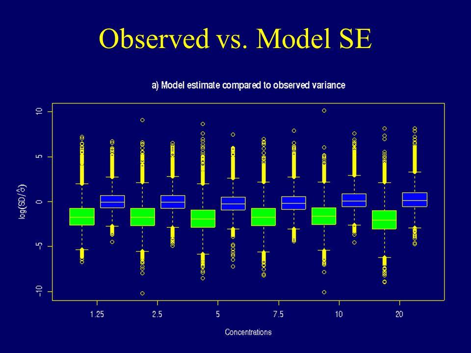 Observed vs. Model SE