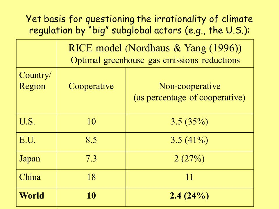 RICE model ( Nordhaus & Yang (1996)) Optimal greenhouse gas emissions reductions Country/ RegionCooperativeNon-cooperative (as percentage of cooperative) U.S.103.5 (35%) E.U.8.53.5 (41%) Japan7.32 (27%) China1811 World102.4 (24%) Yet basis for questioning the irrationality of climate regulation by big subglobal actors (e.g., the U.S.):