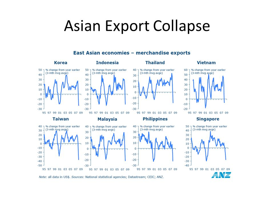 Asian Export Collapse