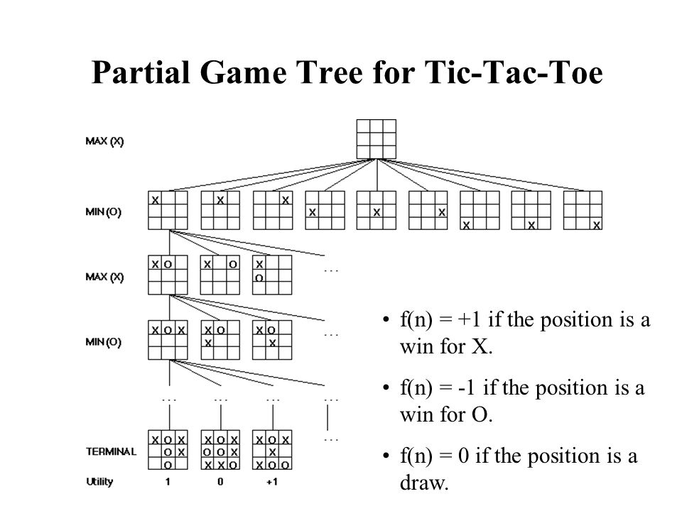 Partial Game Tree for Tic-Tac-Toe f(n) = +1 if the position is a win for X. f(n) = -1 if the position is a win for O. f(n) = 0 if the position is a dr