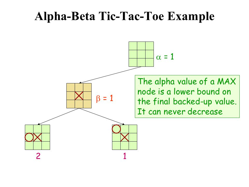 Alpha-Beta Tic-Tac-Toe Example  = 1 The alpha value of a MAX node is a lower bound on the final backed-up value. It can never decrease 1  = 1 2