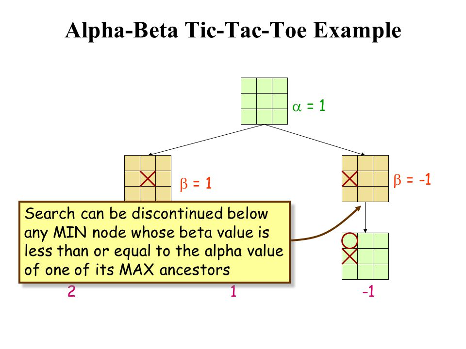 Alpha-Beta Tic-Tac-Toe Example  = 1 1  = 1 2  = -1 Search can be discontinued below any MIN node whose beta value is less than or equal to the alph