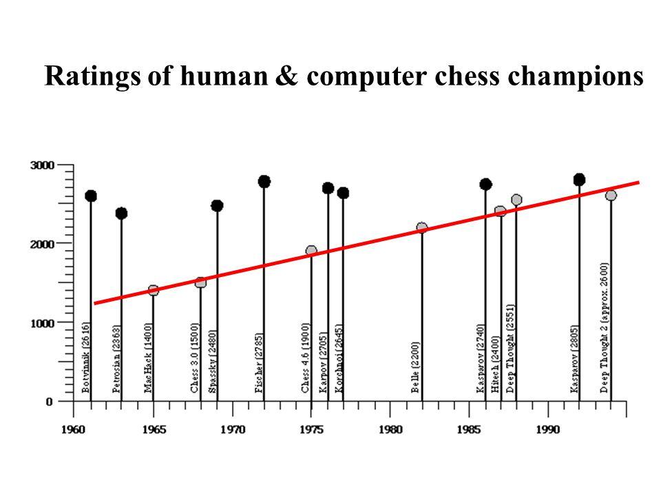Ratings of human & computer chess champions