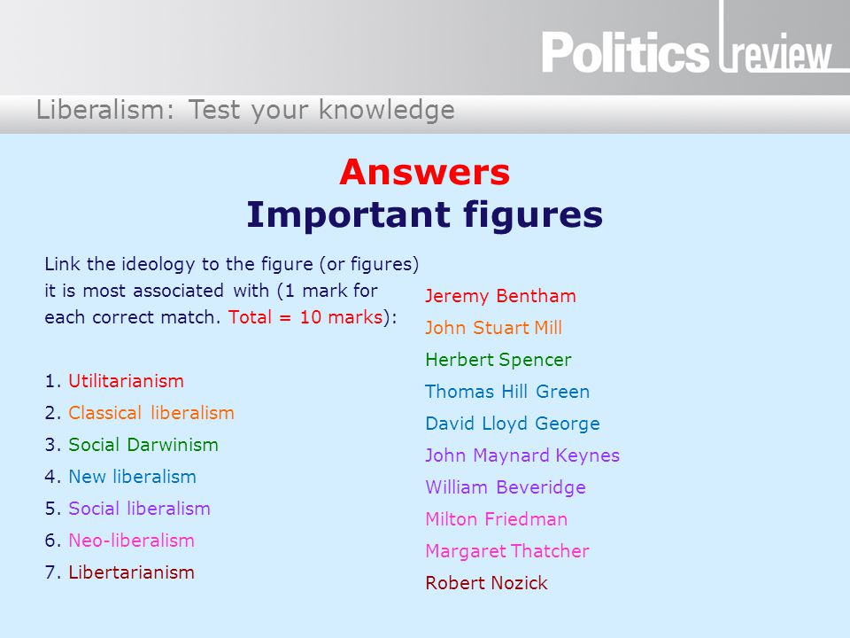Liberalism: Test your knowledge Answers Important figures Link the ideology to the figure (or figures) it is most associated with (1 mark for each correct match.