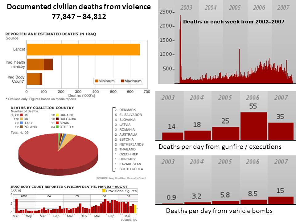 Deaths per day from gunfire / executions Deaths in each week from 2003–2007 Deaths per day from vehicle bombs Documented civilian deaths from violence