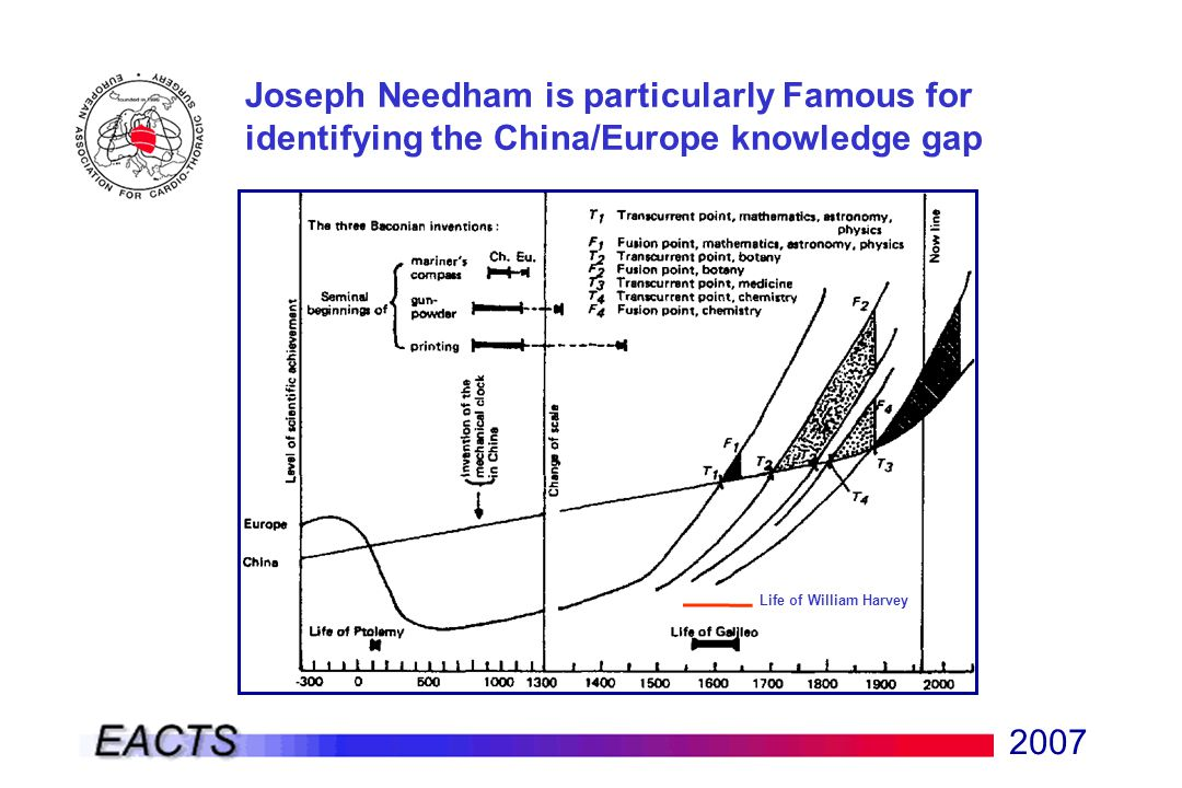 2007 Joseph Needham is particularly Famous for identifying the China/Europe knowledge gap Life of William Harvey