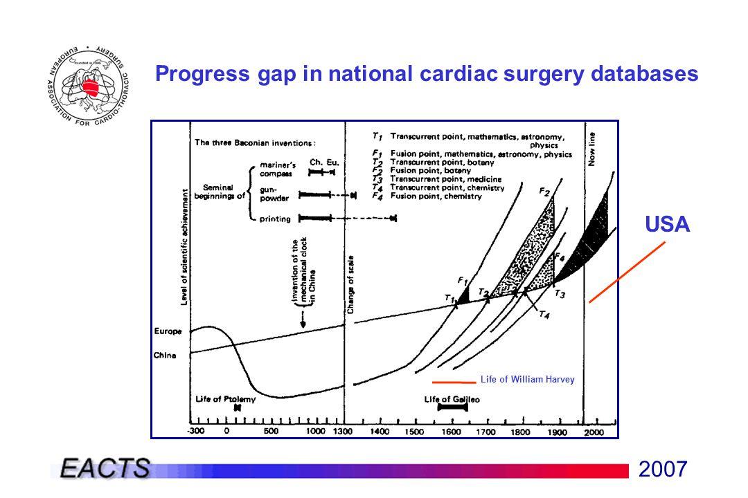 2007 Progress gap in national cardiac surgery databases USA Life of William Harvey