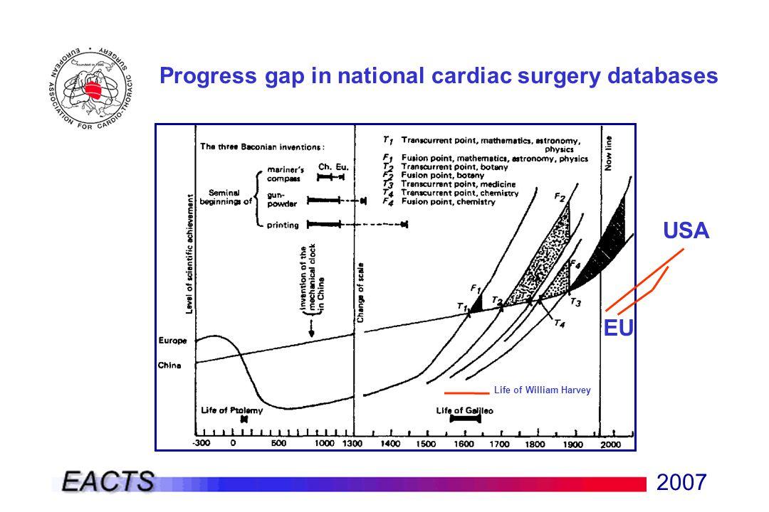 2007 Progress gap in national cardiac surgery databases USA EU Life of William Harvey