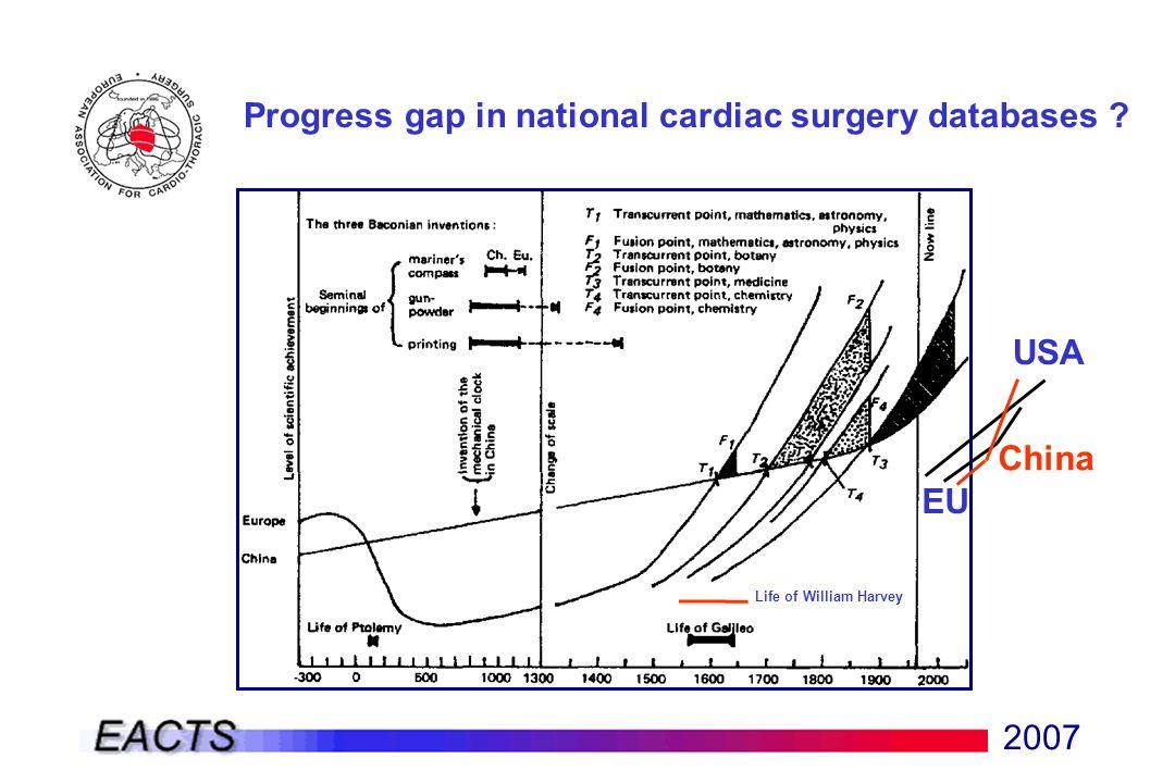 2007 Progress gap in national cardiac surgery databases ? USA EU China Life of William Harvey