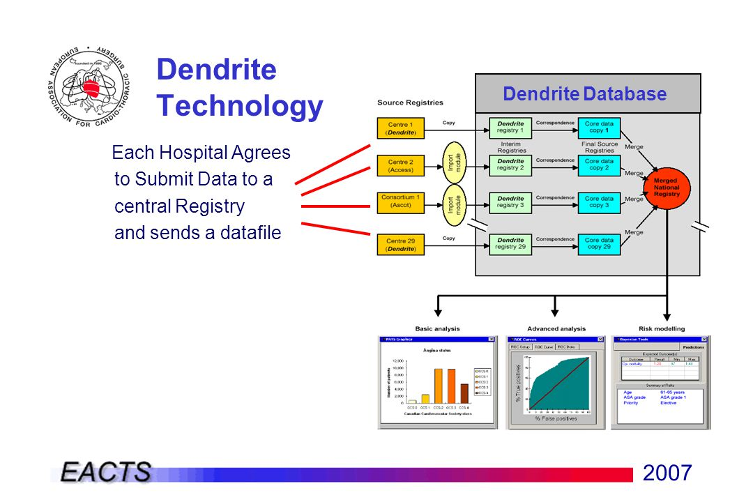 2007 Dendrite Technology Each Hospital Agrees to Submit Data to a central Registry and sends a datafile Dendrite Database