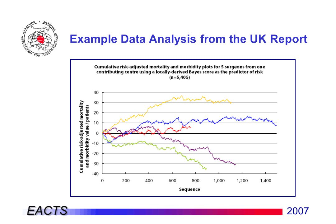 2007 Example Data Analysis from the UK Report
