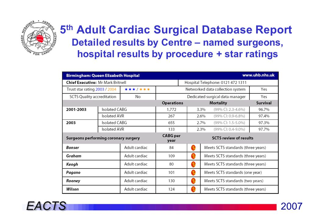 2007 5 th Adult Cardiac Surgical Database Report Detailed results by Centre – named surgeons, hospital results by procedure + star ratings