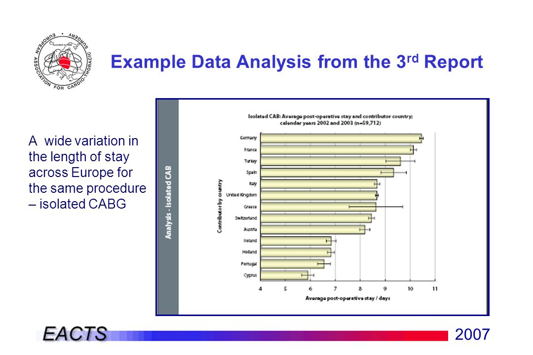 2007 A wide variation in the length of stay across Europe for the same procedure – isolated CABG Example Data Analysis from the 3 rd Report