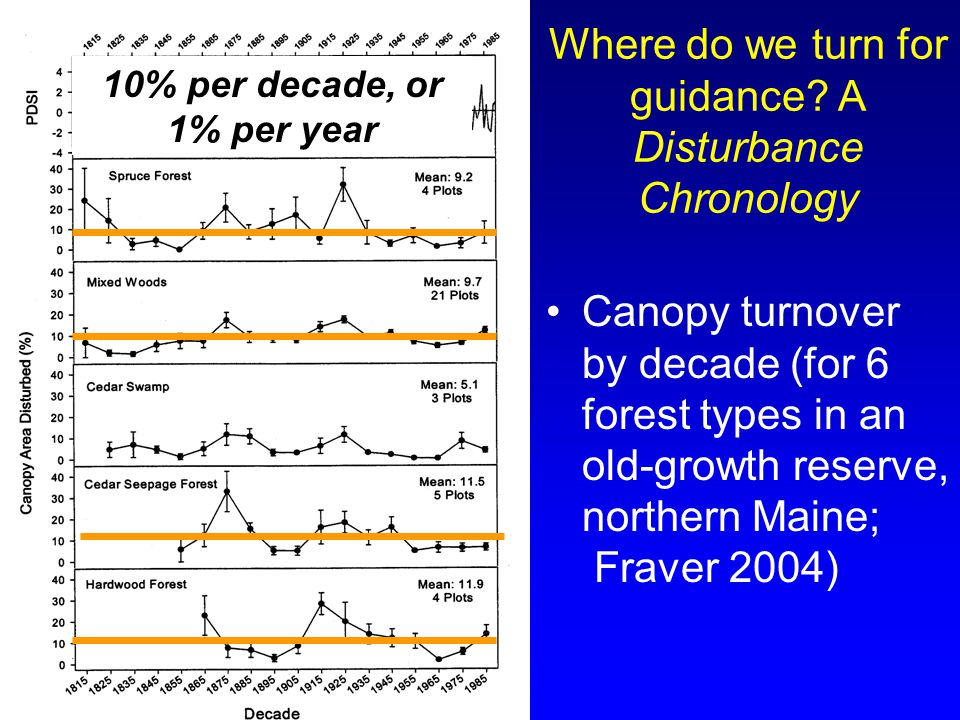 Where do we turn for guidance? A Disturbance Chronology Canopy turnover by decade (for 6 forest types in an old-growth reserve, northern Maine; Fraver