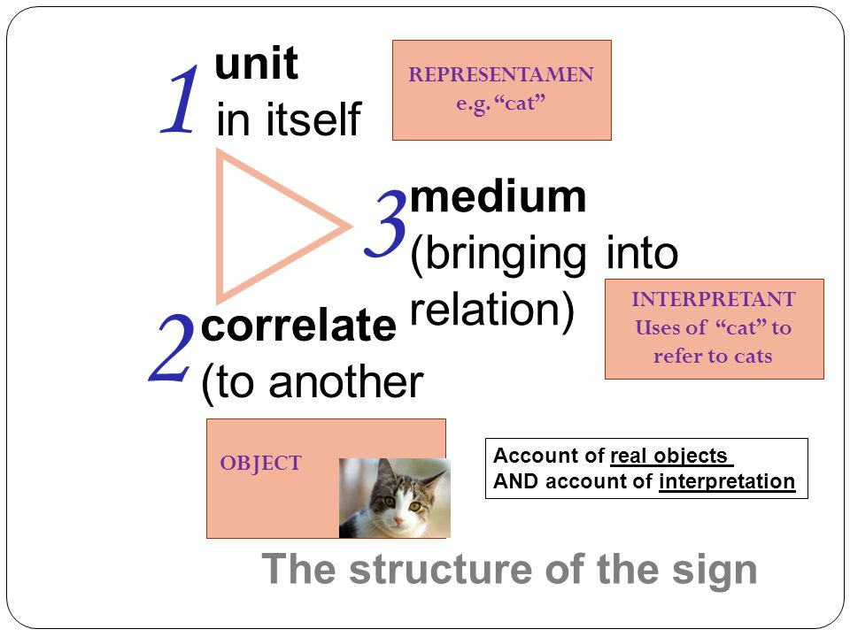 """unit (in itself) correlate (to another) medium (bringing into relation) 1 2 3 REPRESENTAMEN e.g. """"cat"""" OBJECT INTERPRETANT Uses of """"cat"""" to refer to c"""