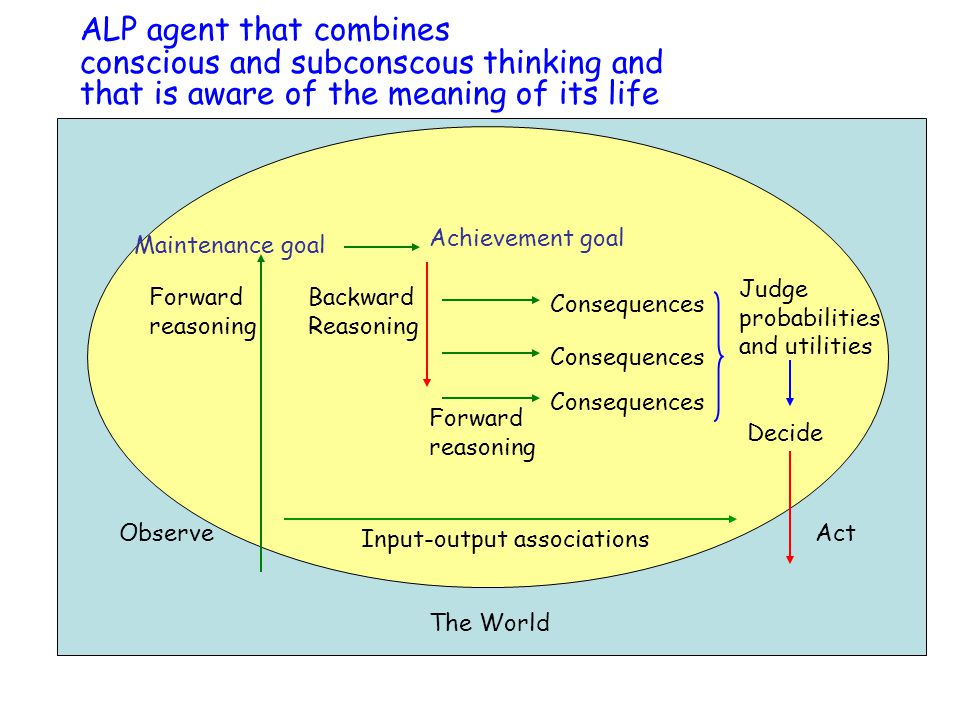 Forward reasoning Forward reasoning Backward Reasoning Consequences Judge probabilities and utilities Decide Maintenance goal Achievement goal ObserveAct Consequences The World Input-output associations ALP agent that combines conscious and subconscous thinking and that is aware of the meaning of its life