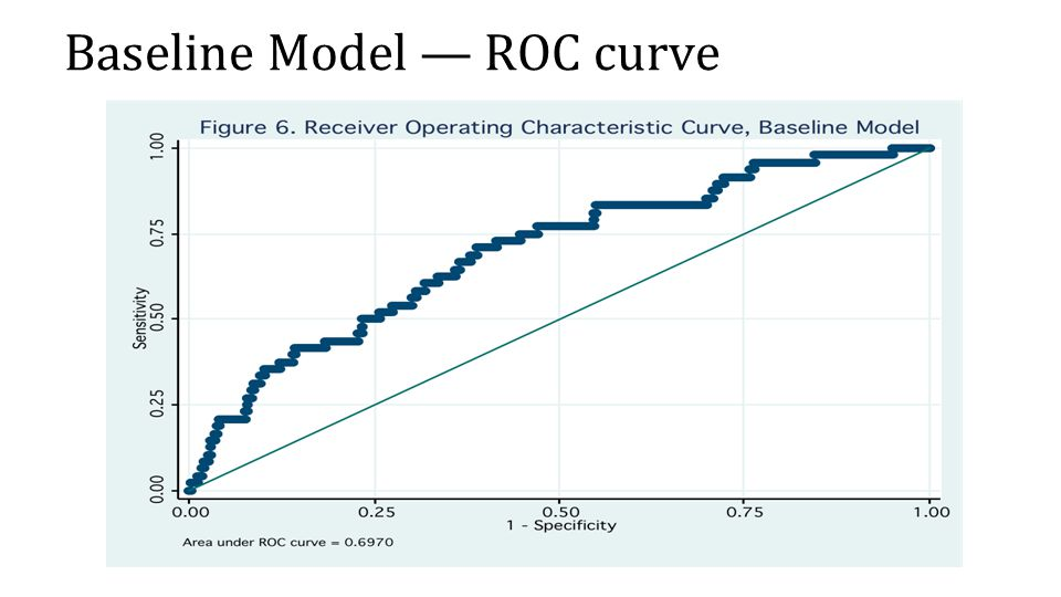 Baseline Model — ROC curve