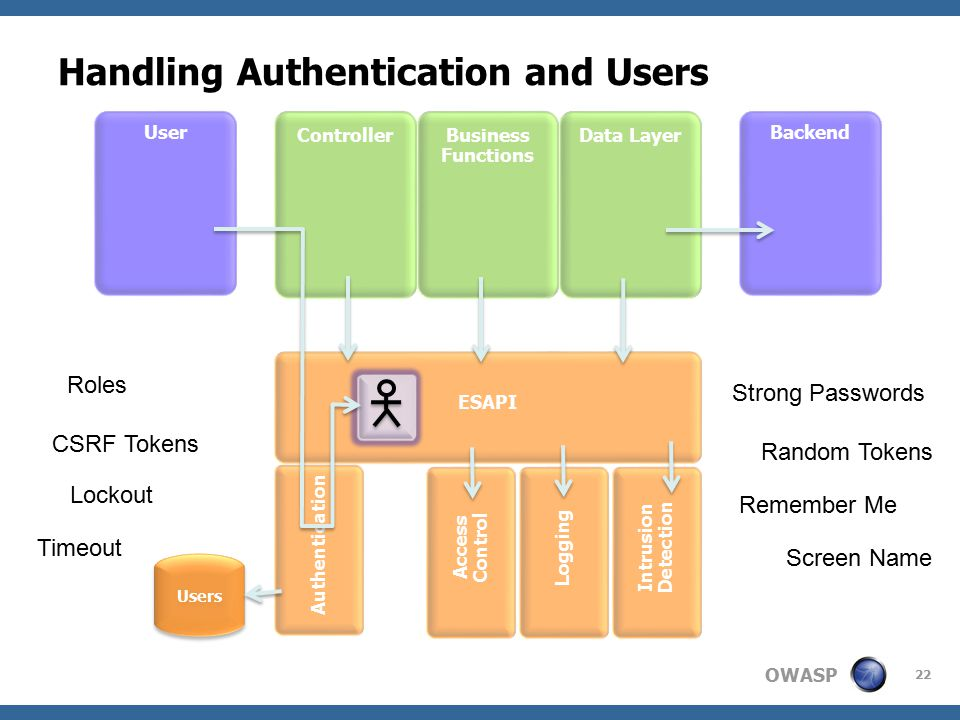 OWASP Handling Authentication and Users Backend ControllerBusiness Functions User Data Layer ESAPI Access Control Logging Intrusion Detection Authentication Users Strong Passwords Random Tokens CSRF Tokens Lockout Remember Me Screen Name Roles Timeout 22