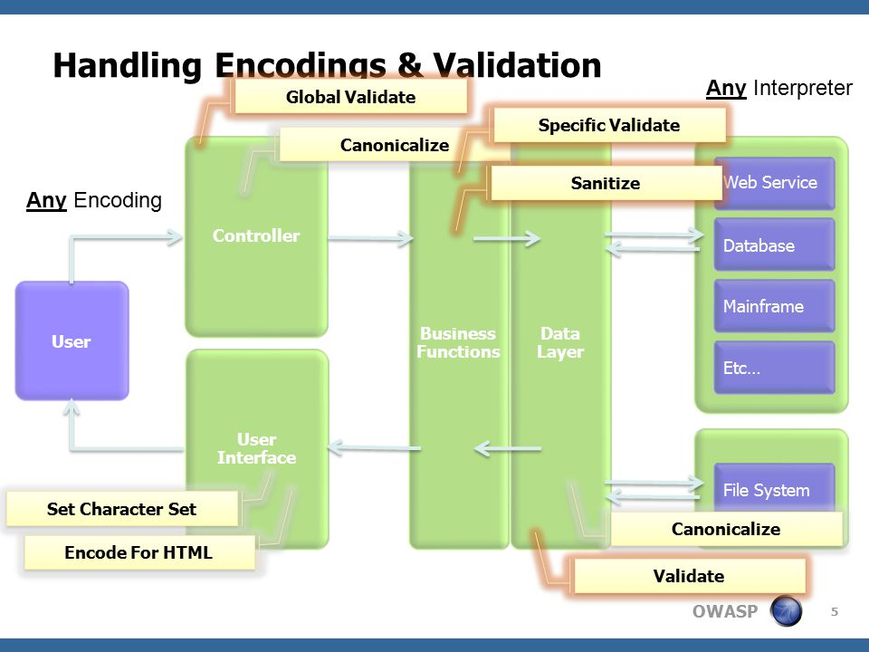OWASP Handling Encodings & Validation Controller User Interface Business Functions Web Service Database Mainframe File System User Data Layer Etc… Set Character Set Encode For HTML Any Encoding Global Validate Any Interpreter Canonicalize Specific Validate Sanitize Canonicalize Validate 5