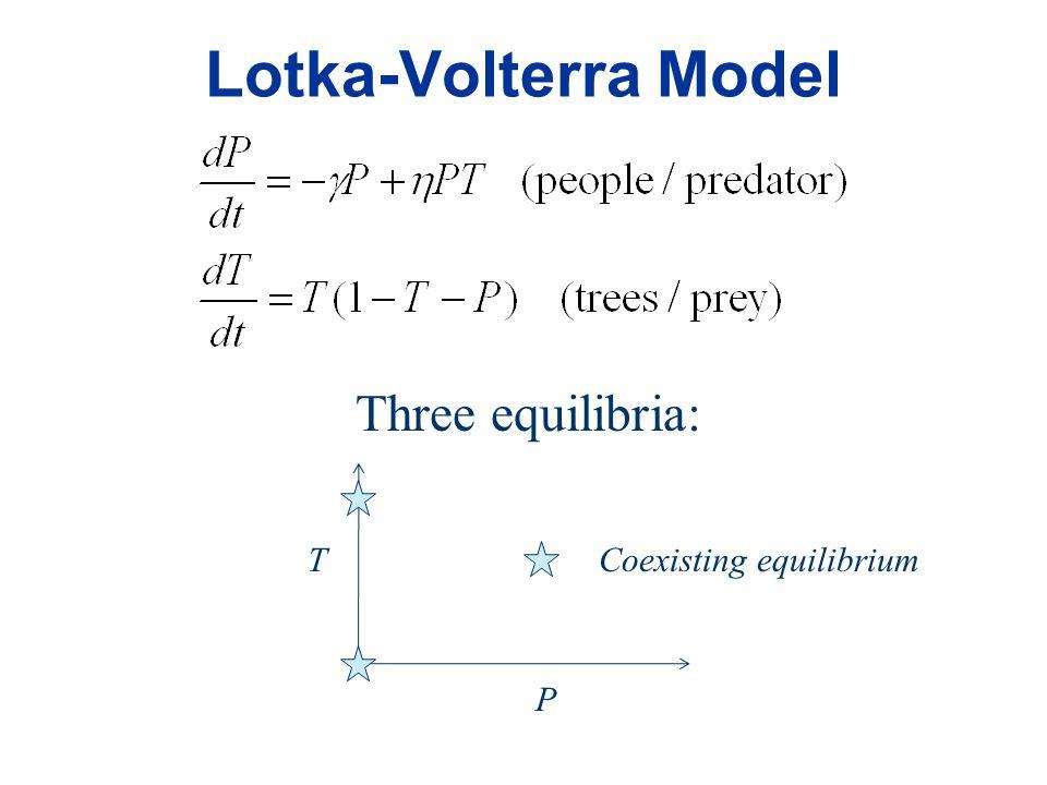 Lotka-Volterra Model P T Three equilibria: Coexisting equilibrium