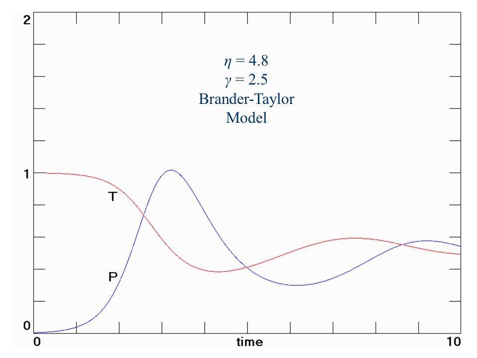 η = 4.8 γ = 2.5 Brander-Taylor Model