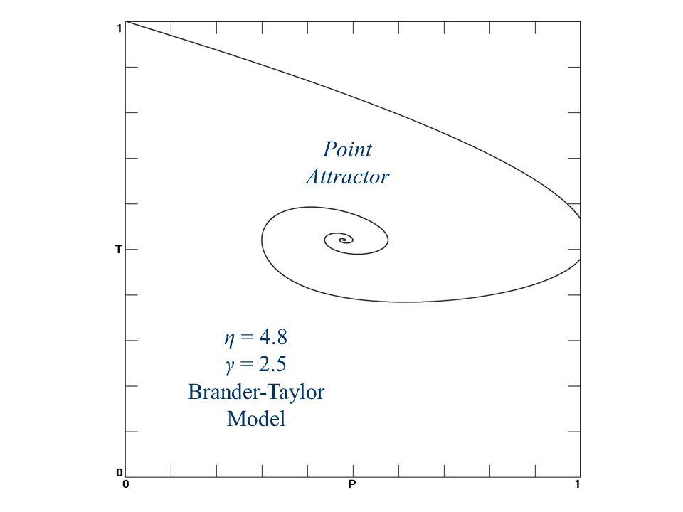 η = 4.8 γ = 2.5 Brander-Taylor Model Point Attractor