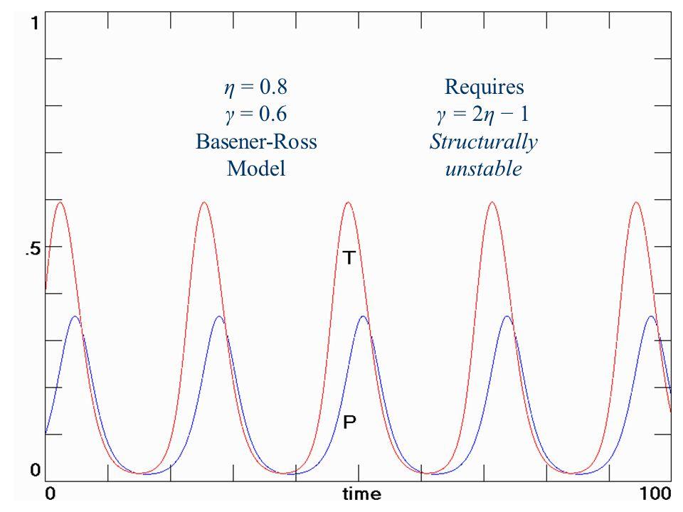 η = 0.8 γ = 0.6 Basener-Ross Model Requires γ = 2η − 1 Structurally unstable