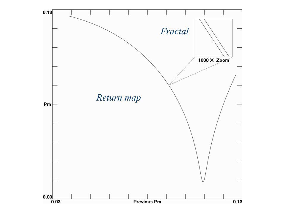 Return map Fractal