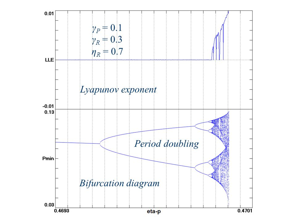γ P = 0.1 γ R = 0.3 η R = 0.7 Bifurcation diagram Lyapunov exponent Period doubling
