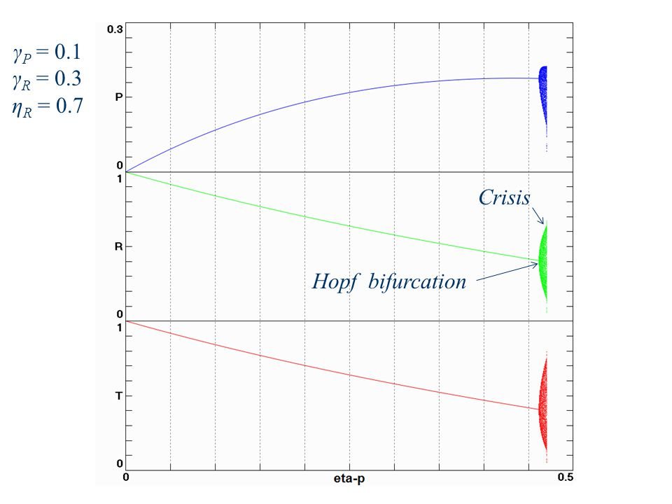γ P = 0.1 γ R = 0.3 η R = 0.7 Hopf bifurcation Crisis