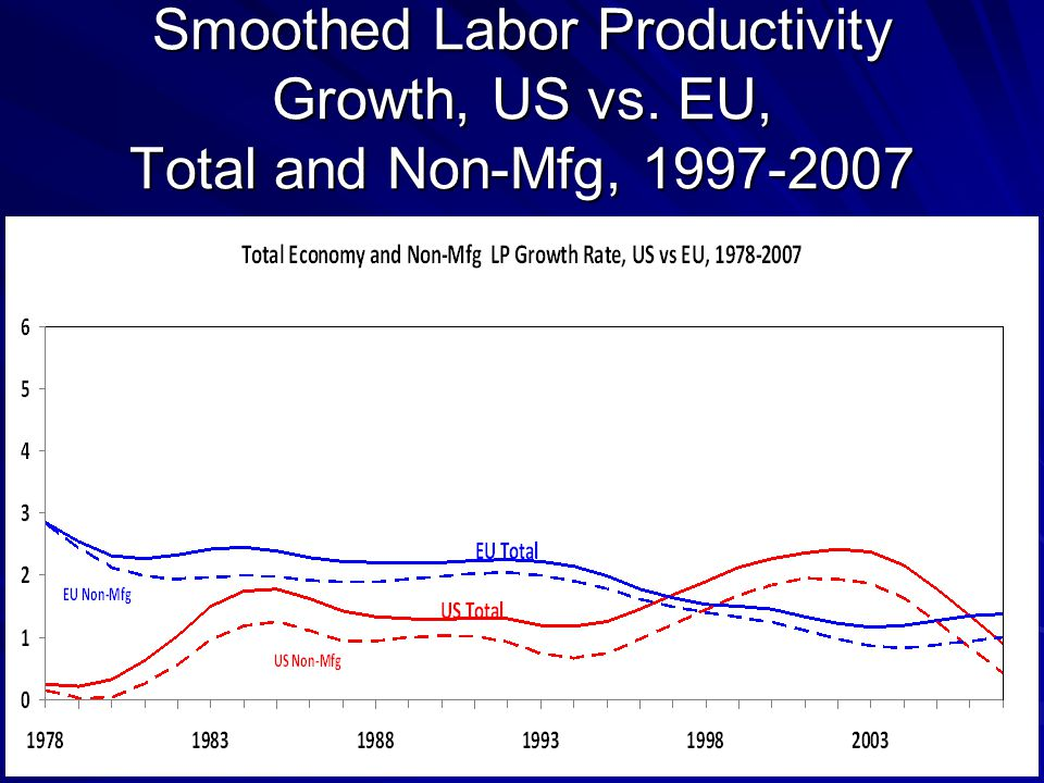 Smoothed Labor Productivity Growth, US vs. EU, Total and Non-Mfg, 1997-2007