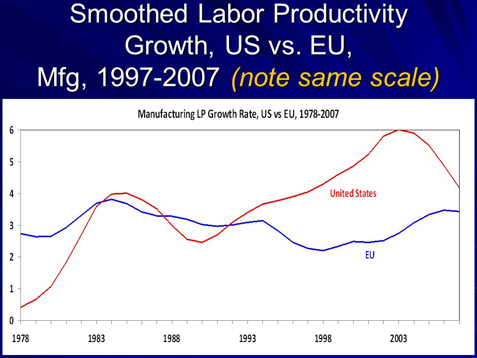 Smoothed Labor Productivity Growth, US vs. EU, Mfg, 1997-2007 (note same scale)