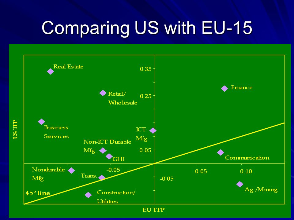 Comparing US with EU-15