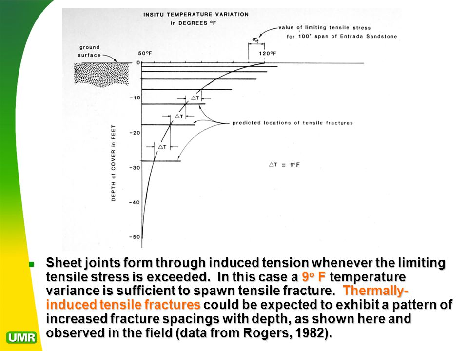 Sheet joints form through induced tension whenever the limiting tensile stress is exceeded.