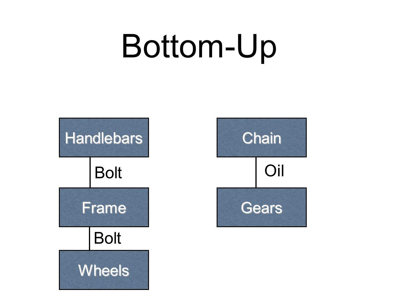 Bottom-Up Handlebars Frame Wheels Chain Gears Bolt Oil