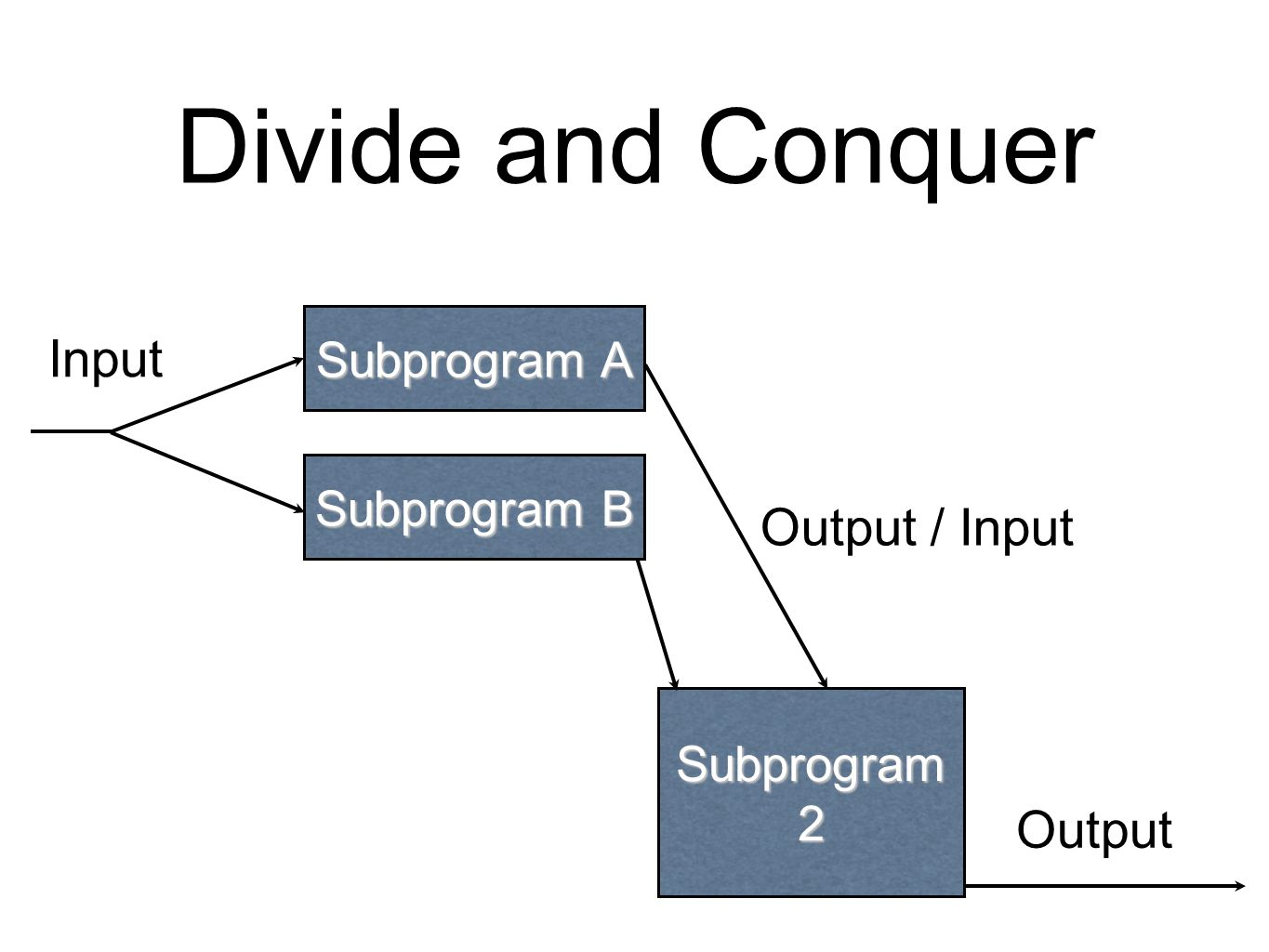 Divide and Conquer Input Output Subprogram 2 Subprogram A Subprogram B Output / Input