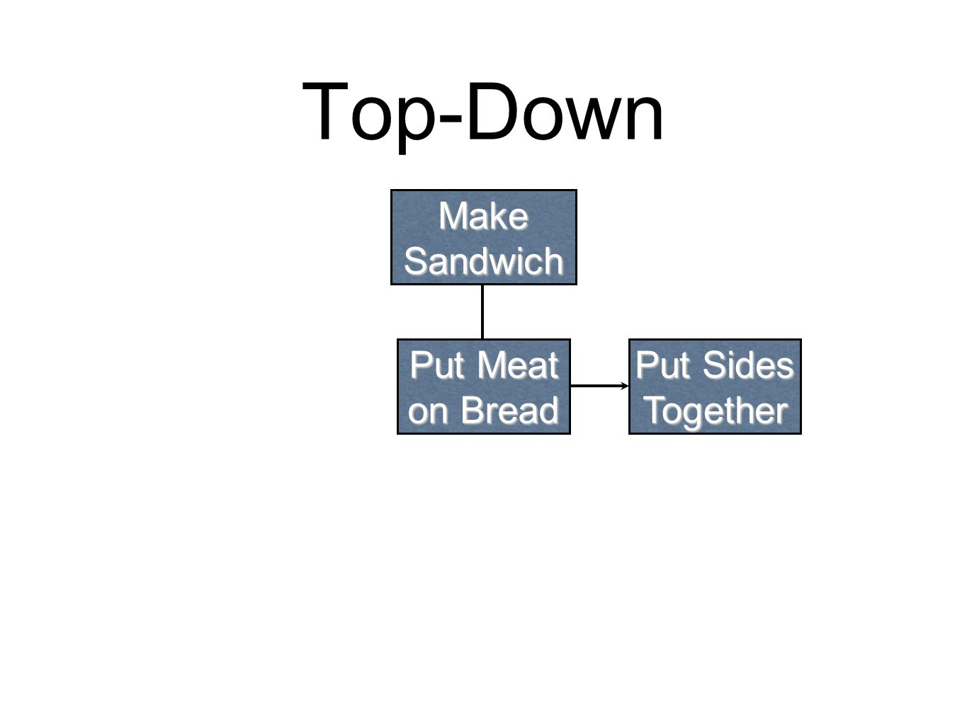 Top-Down Make Sandwich Put Sides Together Put Meat on Bread Get Meat from Fridge Get Bread from Cabinet