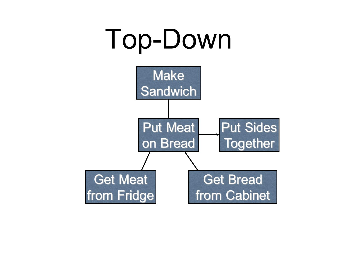 Top-Down Make Sandwich Put Sides Together Put Meat on Bread Get Meat from Fridge Get Bread from Cabinet Open Fridge...