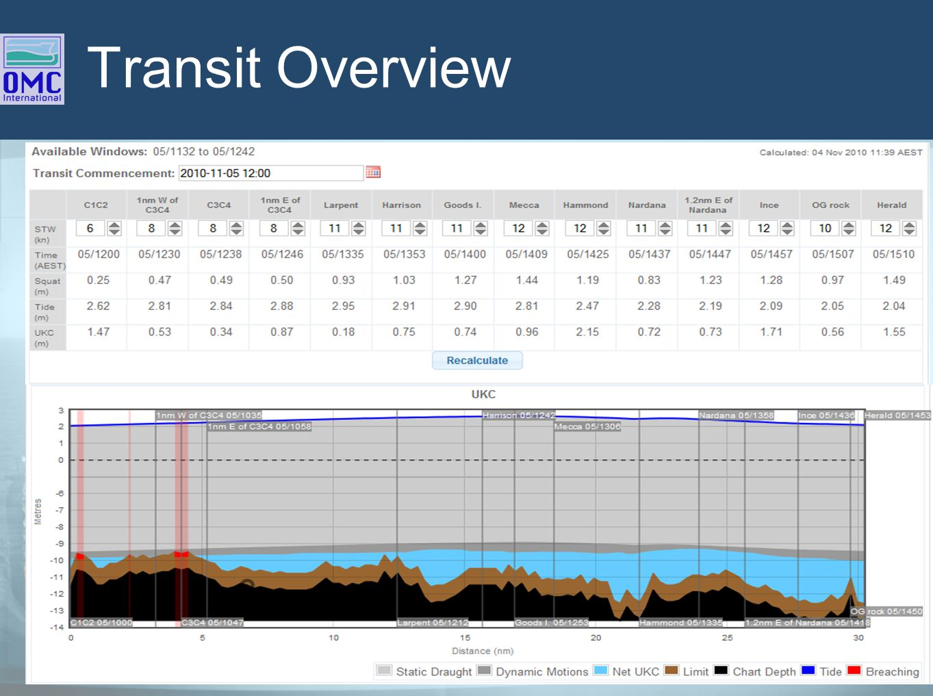 Transit Overview